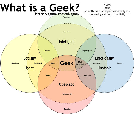 like this one where he offers a more complicated venn diagram of the art of geekiness than published two years ago